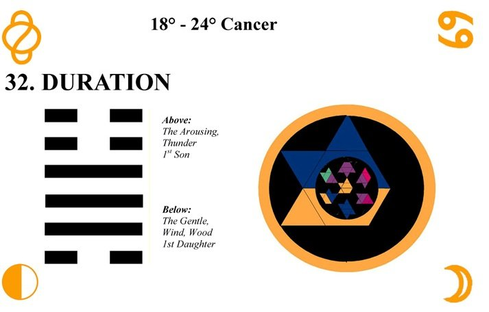 Hx32-Duration