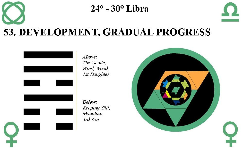Hx53-Development-Gradual-Progres