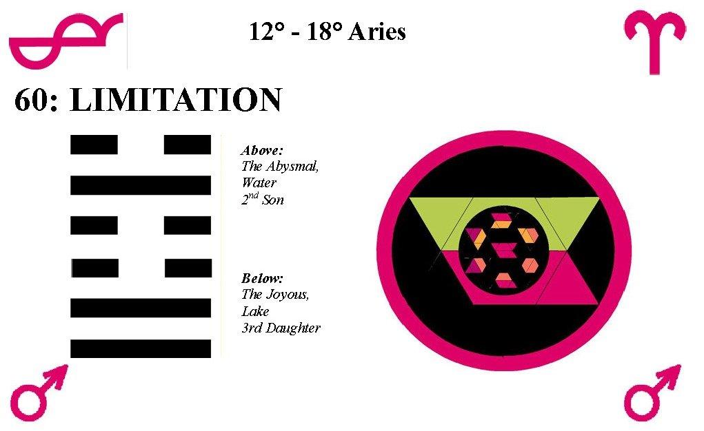 Hx60-Limitation