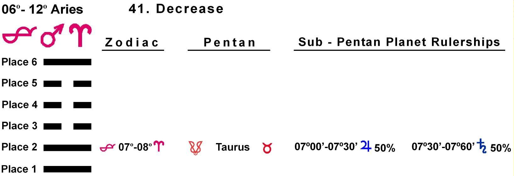 Pent-lines-01AR 07-08 Hx-41 Decrease