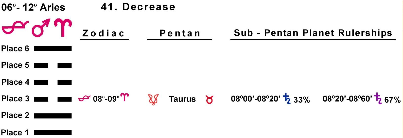 Pent-lines-01AR 08-09 Hx-41 Decrease