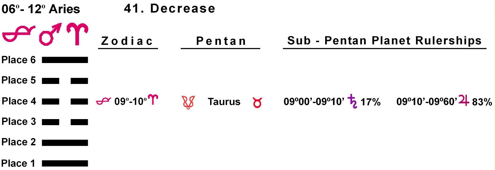 Pent-lines-01AR 09-10 Hx-41 Decrease