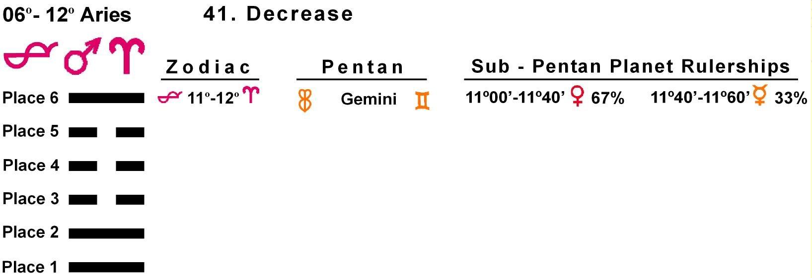 Pent-lines-01AR 11-12 Hx-41 Decrease