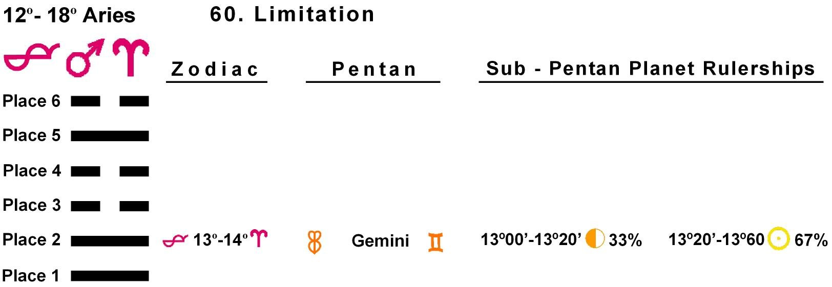 Pent-lines-01AR 13-14 Hx-60 Limitation