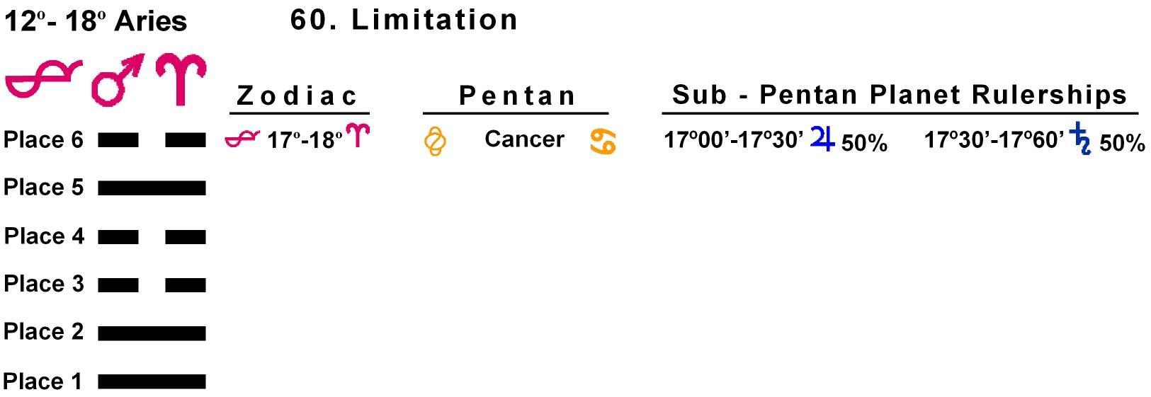 Pent-lines-01AR 17-18 Hx-60 Limitation