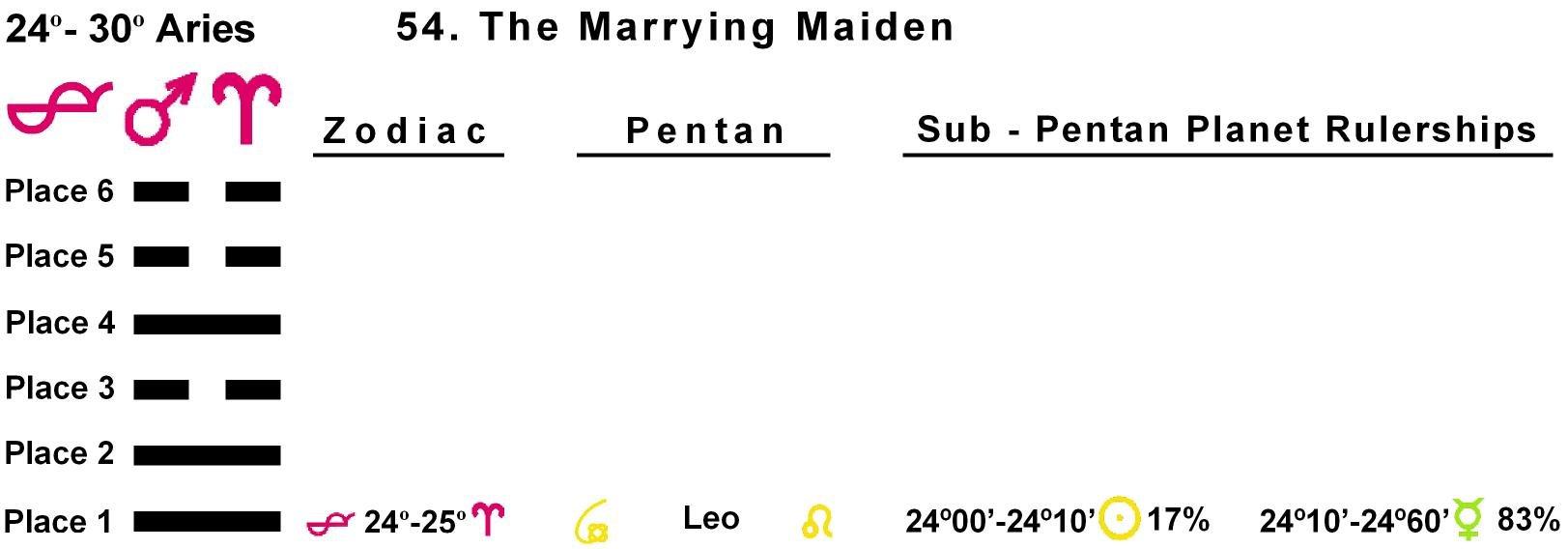 Pent-lines-01AR 24-25 Hx-54 Marrying Maiden