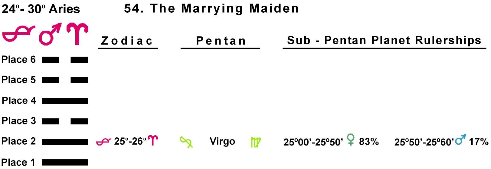 Pent-lines-01AR 25-26 Hx-54 Marrying Maiden