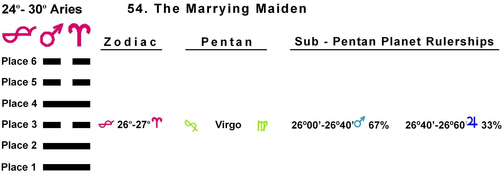 Pent-lines-01AR 26-27 Hx-54 Marrying Maiden