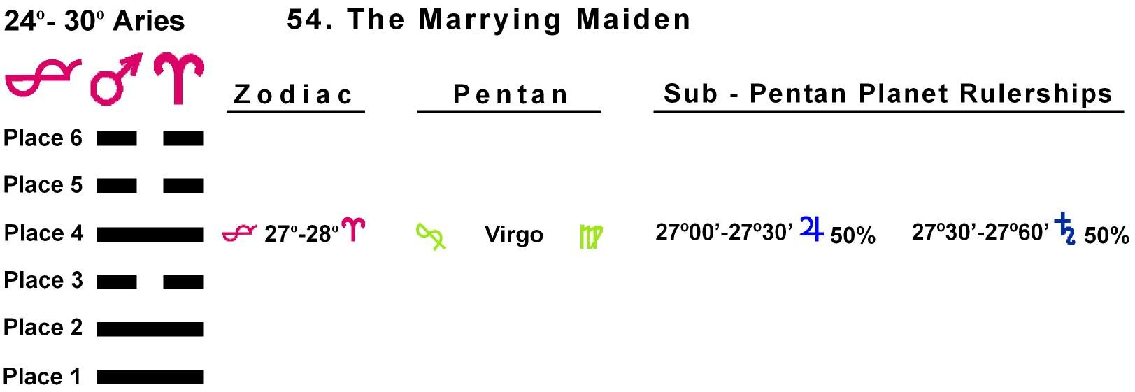 Pent-lines-01AR 27-28 Hx-54 Marrying Maiden