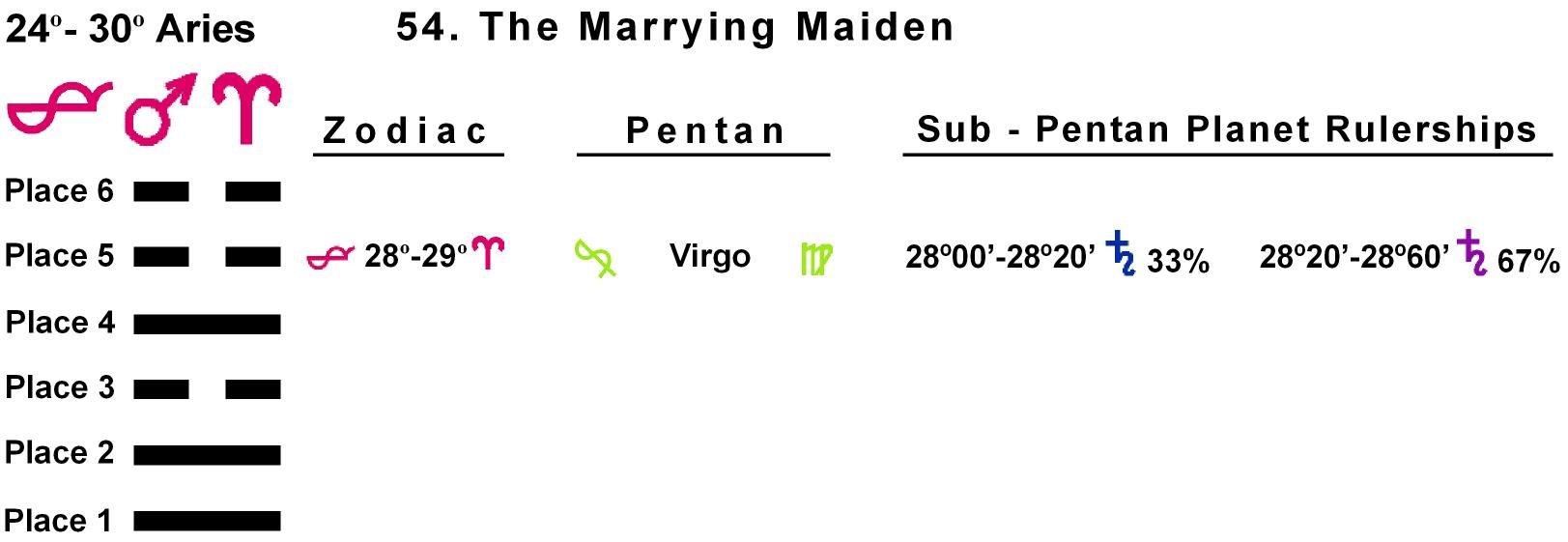 Pent-lines-01AR 28-29 Hx-54 Marrying Maiden