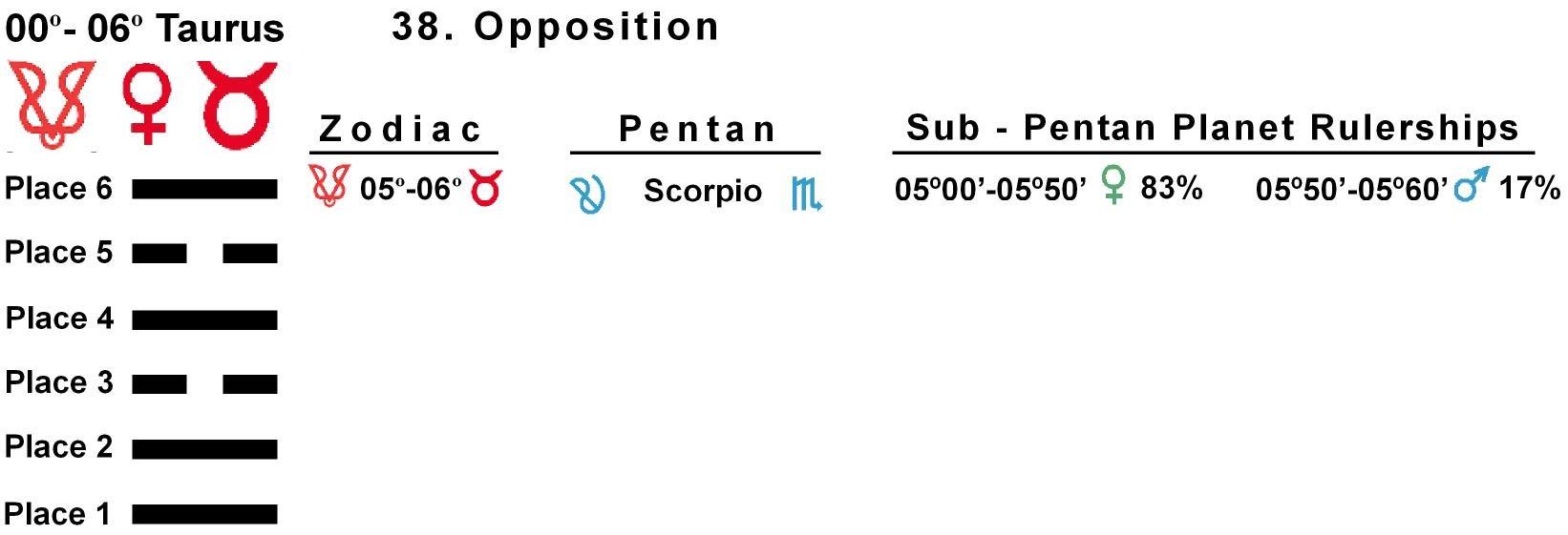 Pent-lines-02TA 05-06 Hx-38 Opposition