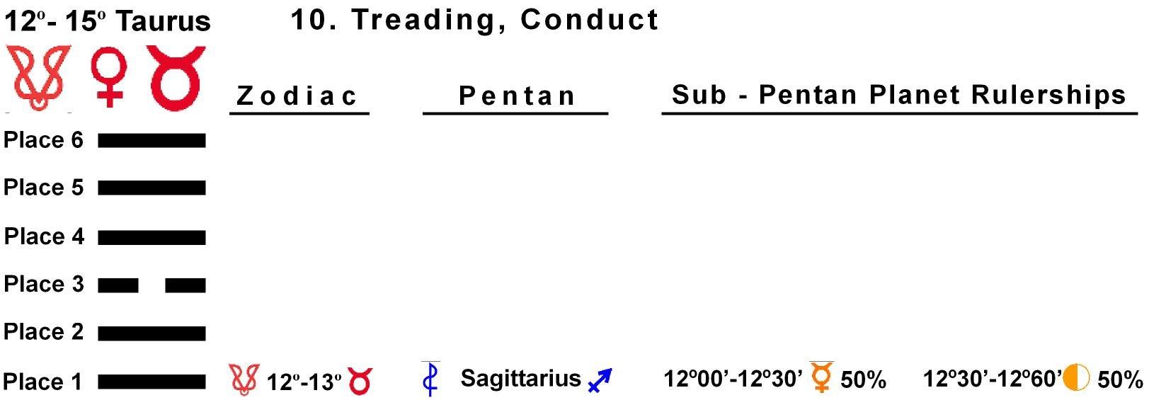 Pent-lines-02TA 12-13 Hx-10 Treading Conduct