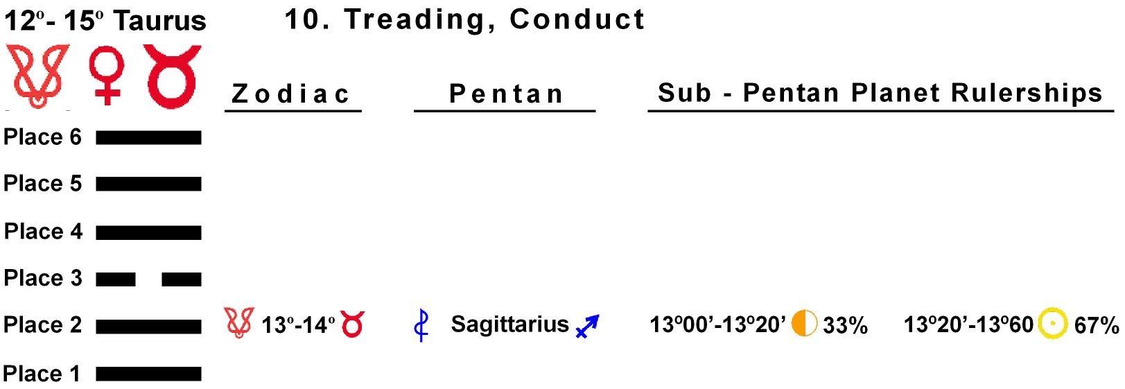 Pent-lines-02TA 13-14 Hx-10 Treading Conduct