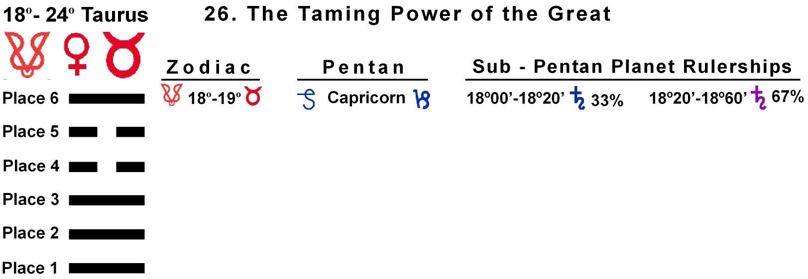 Pent-lines-02TA 18-19 Hx-26 Taming Power Of The Great