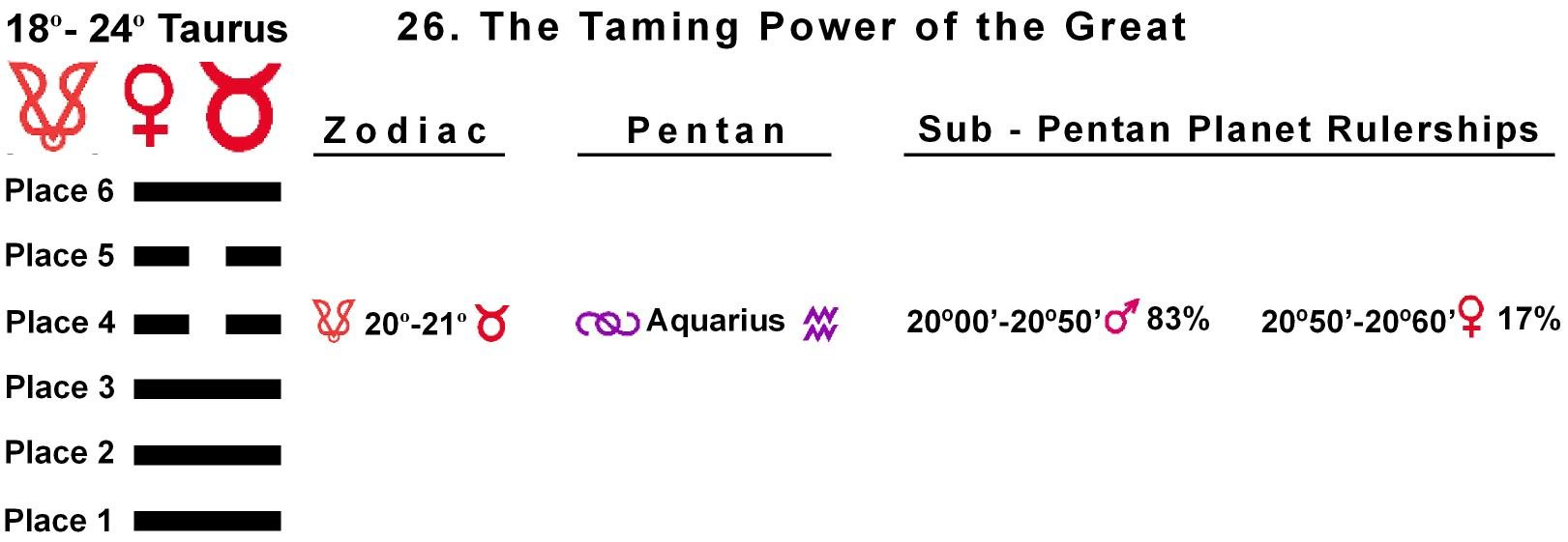Pent-lines-02TA 20-21 Hx-26 Taming Power Of The Great