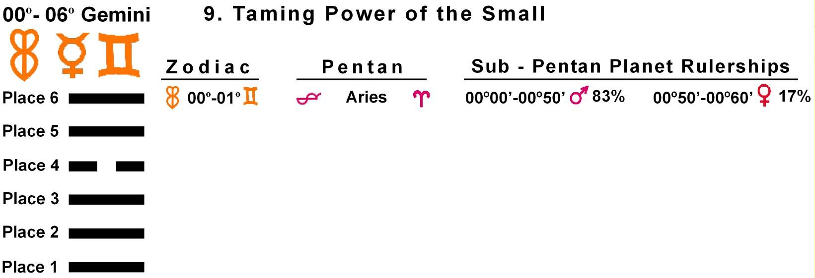 Pent-lines-03GE 00-01 Hx-09 Taming Power Of The Small