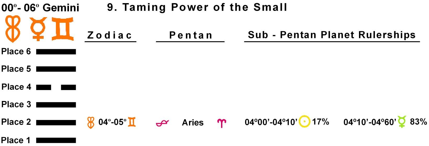 Pent-lines-03GE 04-05 Hx-09 Taming Power Of The Small