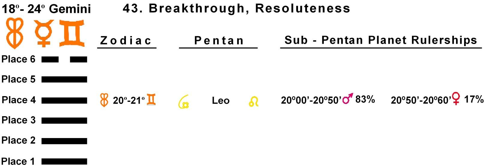 Pent-lines-03GE 20-21 Hx-43 Breakthrough
