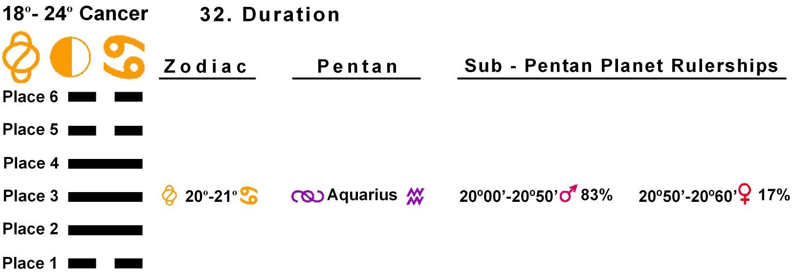 Pent-lines-04CA 20-21 Hx-32 Duration