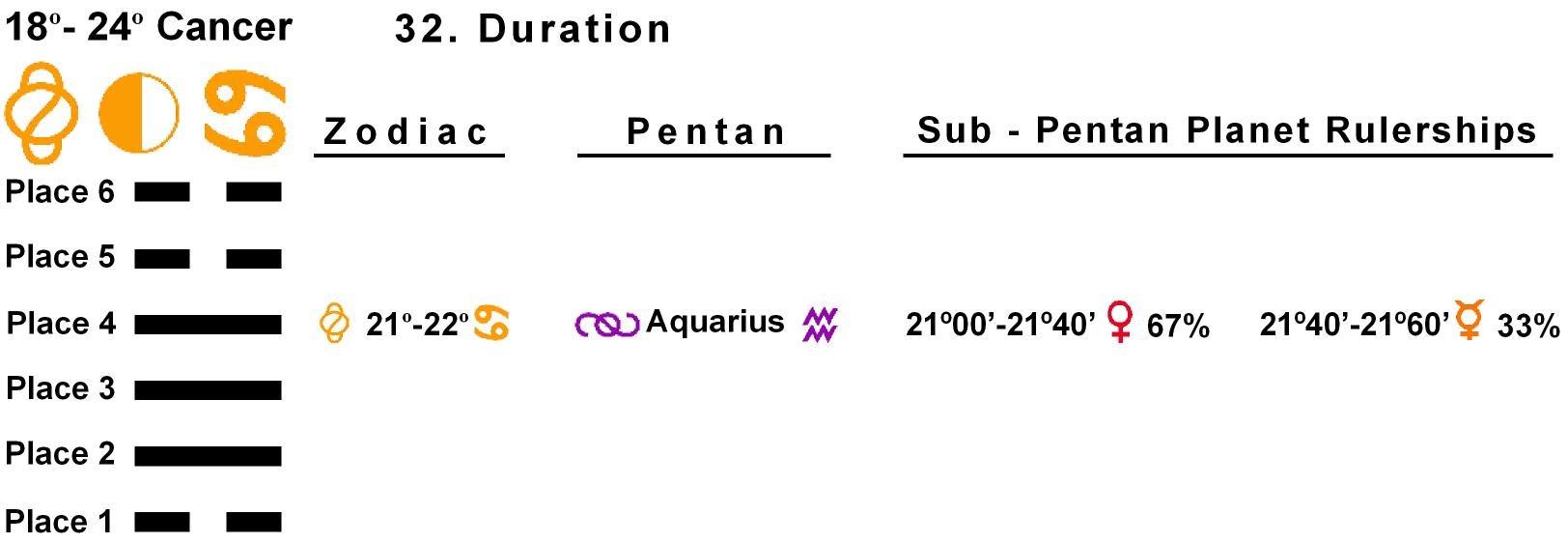 Pent-lines-04CA 21-22 Hx-32 Duration