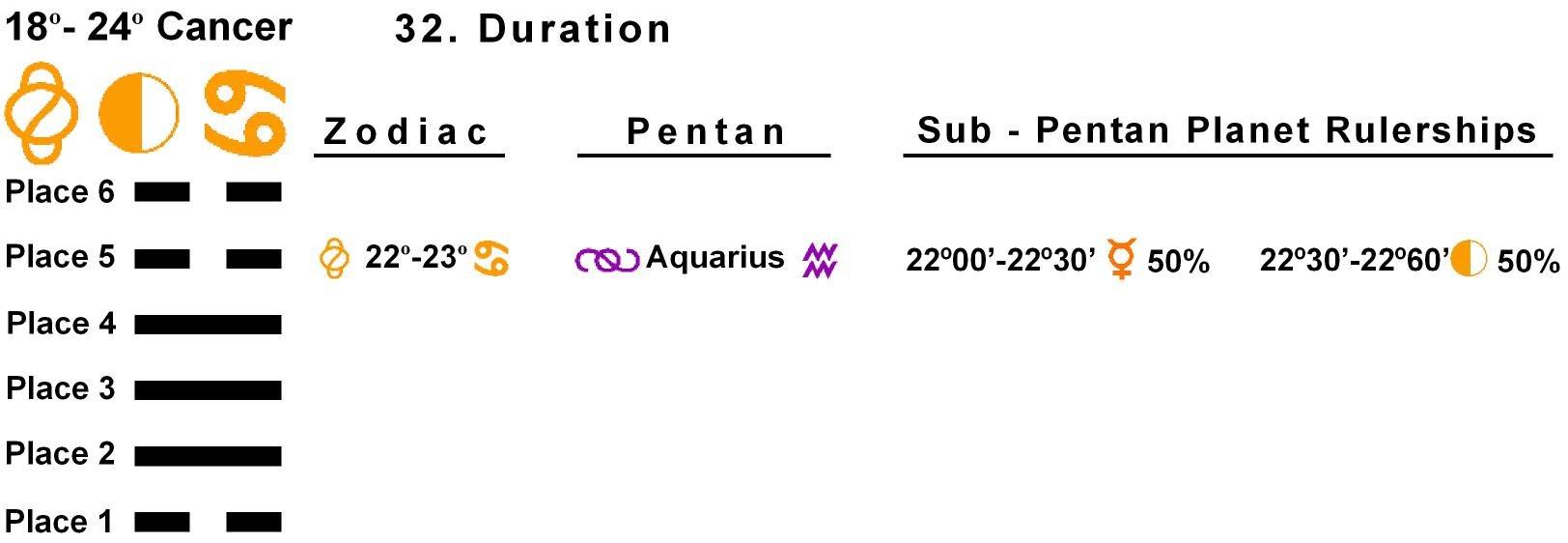 Pent-lines-04CA 22-23 Hx-32 Duration