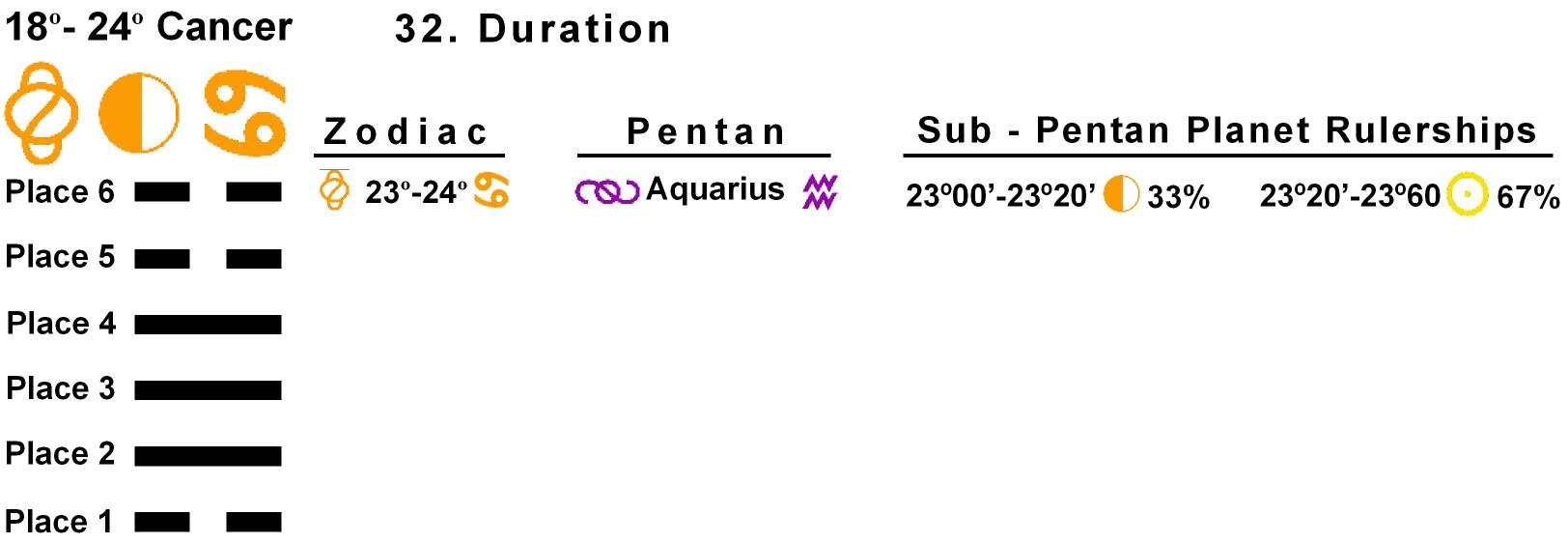 Pent-lines-04CA 23-24 Hx-32 Duration