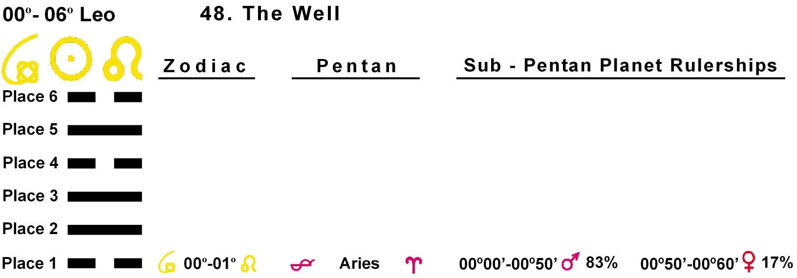 Pent-lines-05LE 00-01 Hx-48 The Well