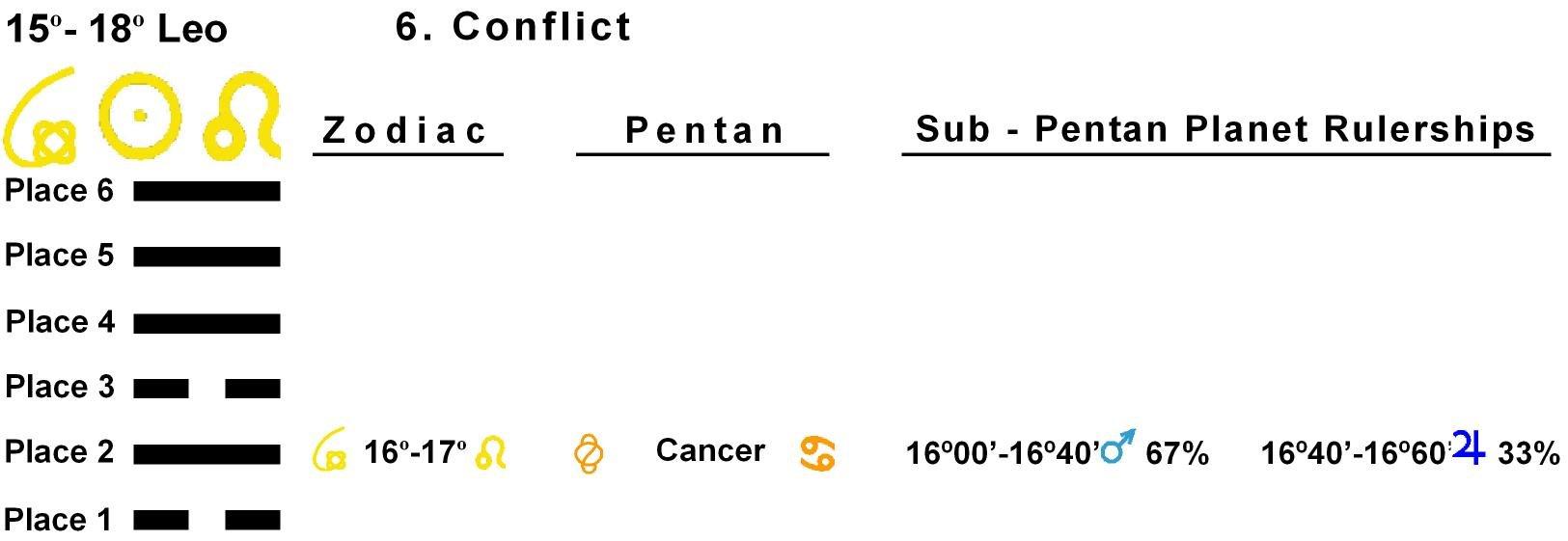 Pent-lines-05LE 16-17 Hx-06-Conflict
