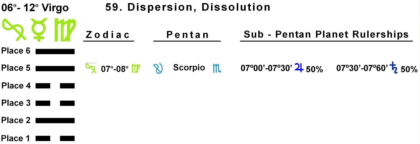 Pent-lines-06VI 07-08 Hx-59 Dispersion