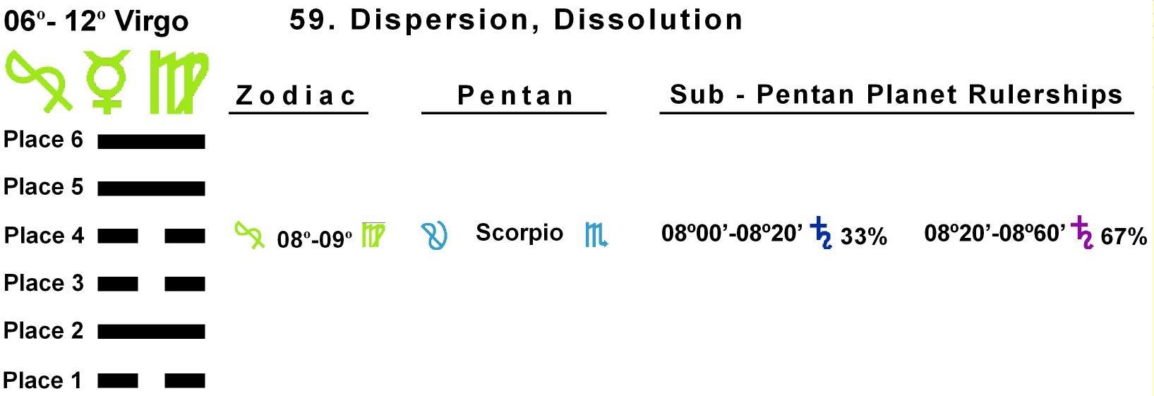 Pent-lines-06VI 08-09 Hx-59 Dispersion