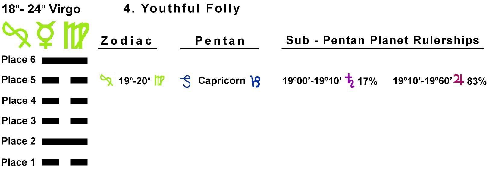 Pent-lines-06VI 19-20 Hx-04 Youthful Folly