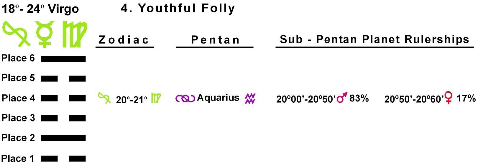 Pent-lines-06VI 20-21 Hx-04 Youthful Folly