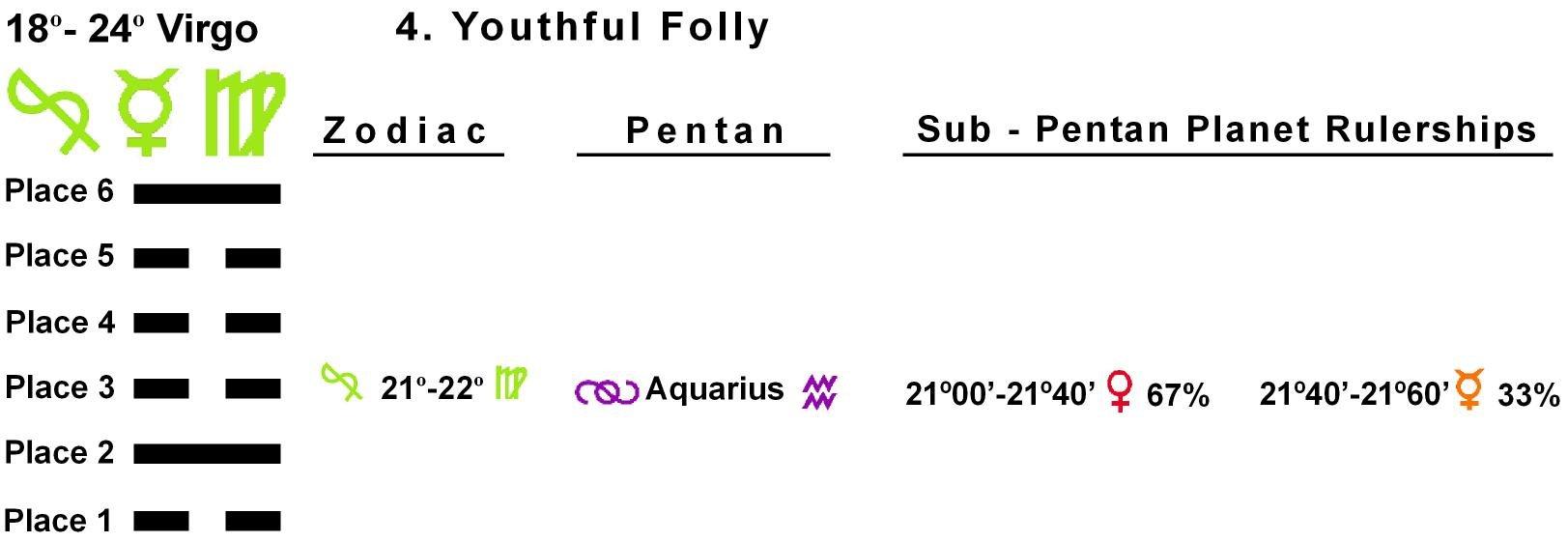 Pent-lines-06VI 21-22 Hx-04 Youthful Folly