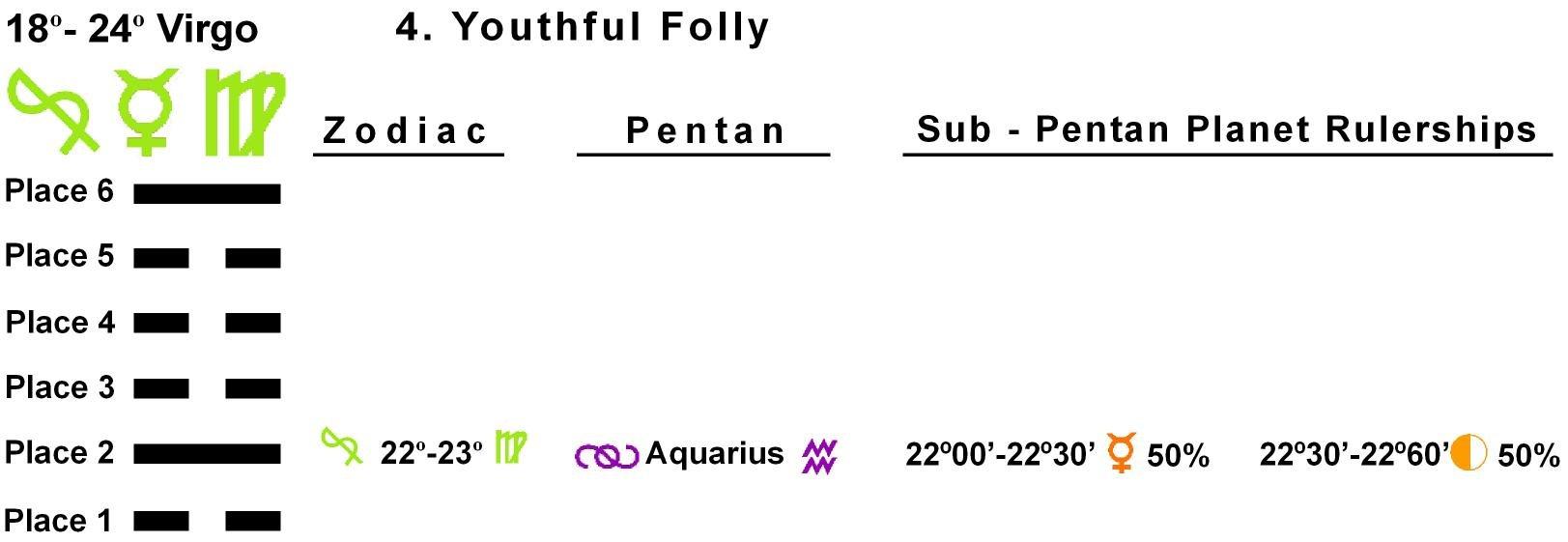Pent-lines-06VI 22-23 Hx-04 Youthful Folly