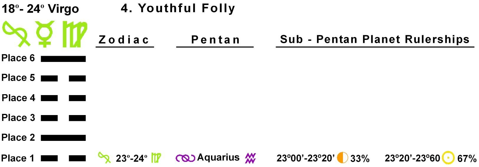 Pent-lines-06VI 23-24 Hx-04 Youthful Folly