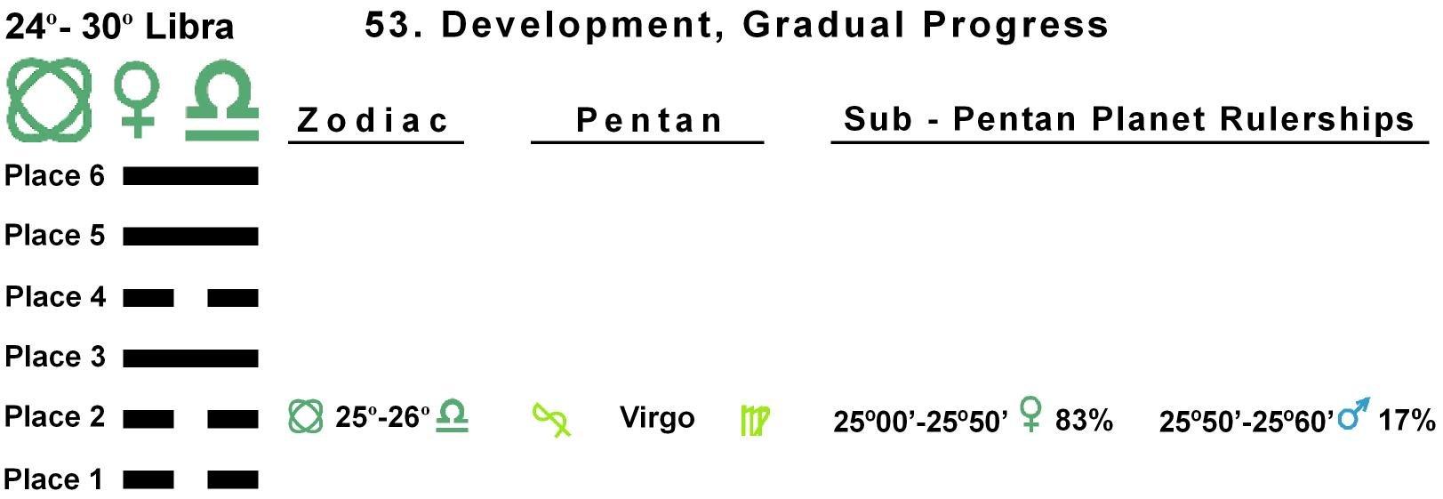 Pent-lines-07LI 25-26 Hx-53 Gradual Progress