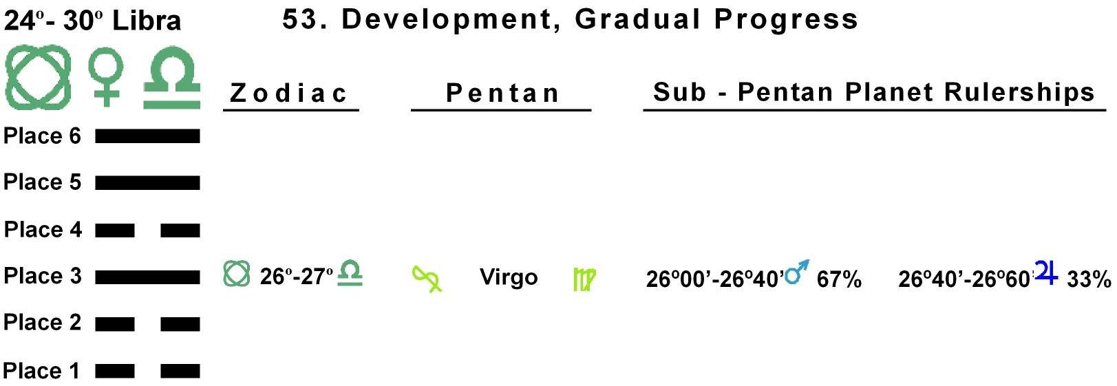 Pent-lines-07LI 26-27 Hx-53 Gradual Progress