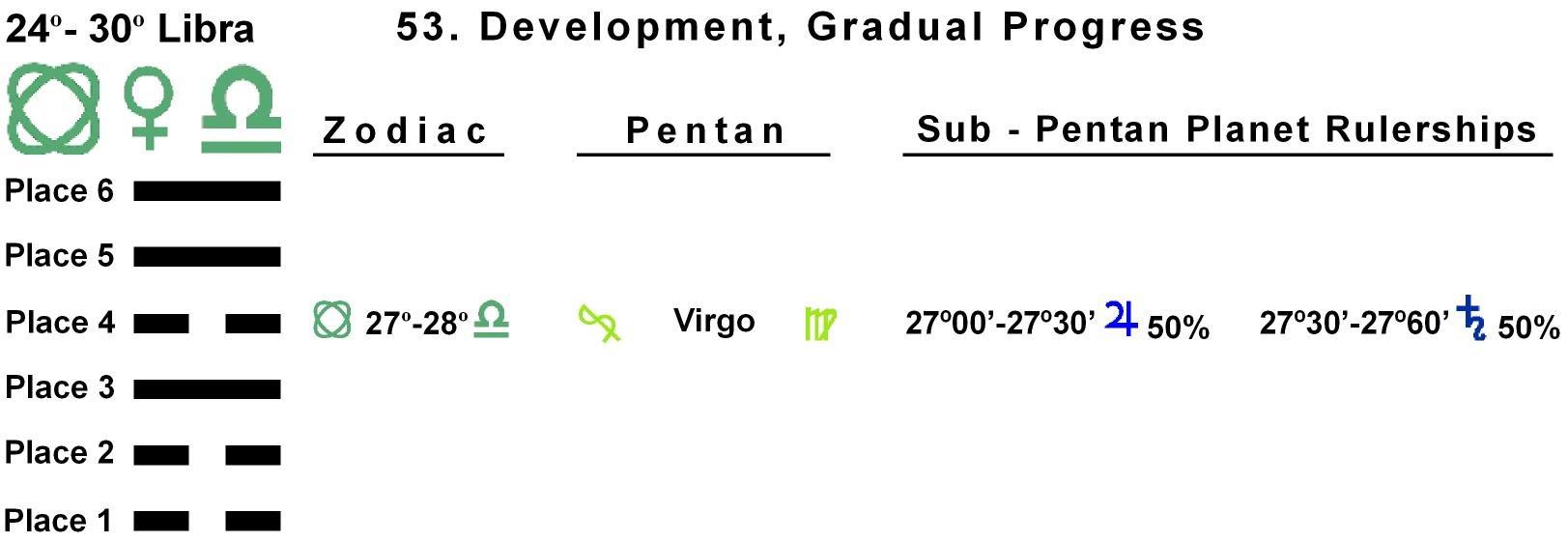 Pent-lines-07LI 27-28 Hx-53 Gradual Progress