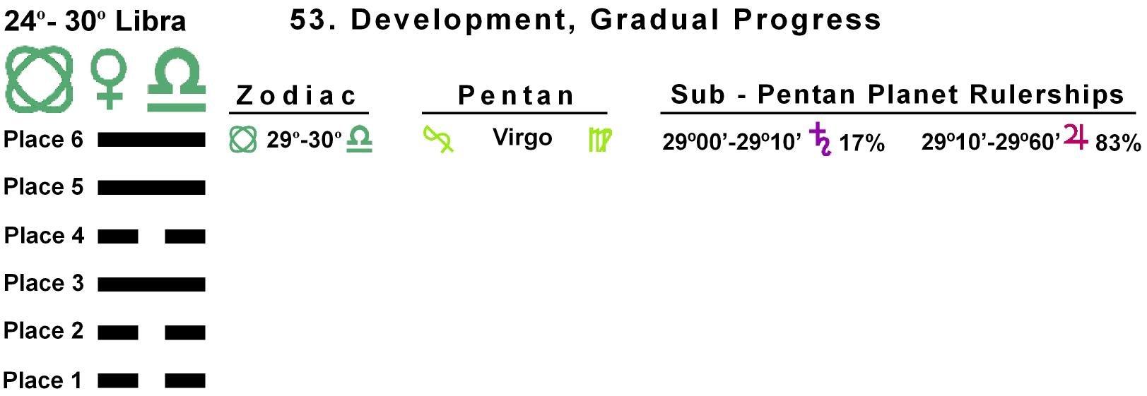Pent-lines-07LI 29-30 Hx-53 Gradual Progress
