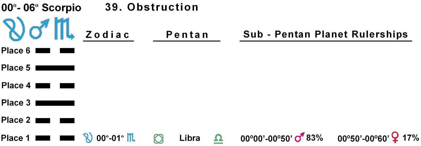 Pent-lines-08SC 00-01 Hx-39 Obstruction