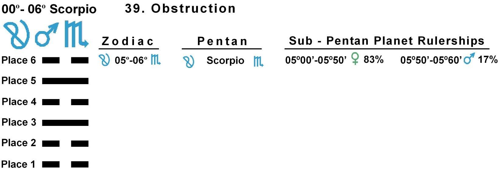 Pent-lines-08SC 05-06 Hx-39 Obstruction