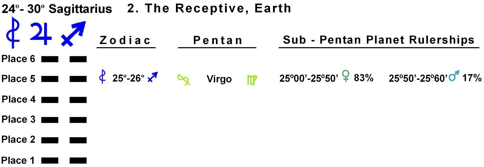 Pent-lines-09SA 25-26 Hx-2 The Receptive