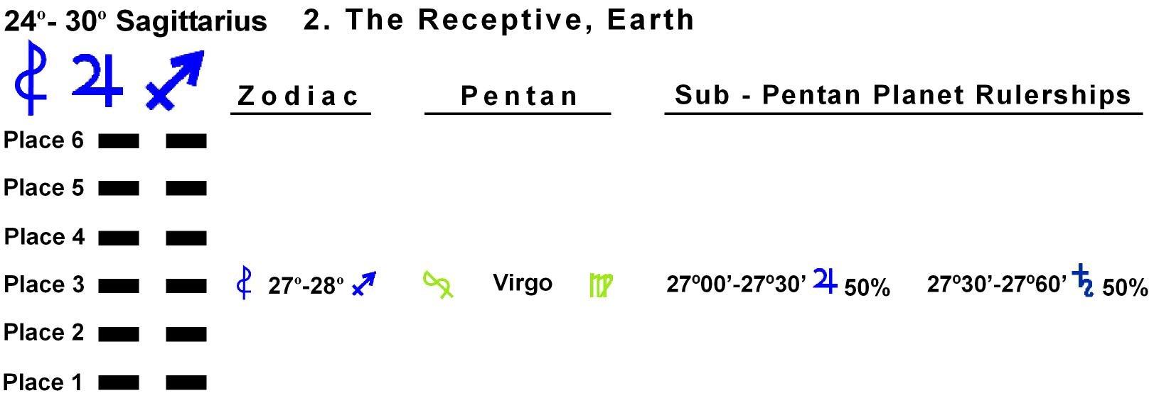 Pent-lines-09SA 27-28 Hx-2 The Receptive