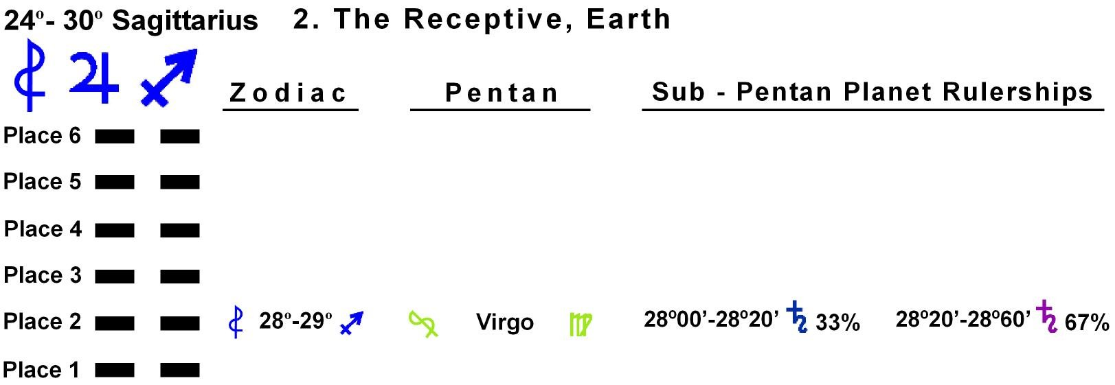 Pent-lines-09SA 28-29 Hx-2 The Receptive