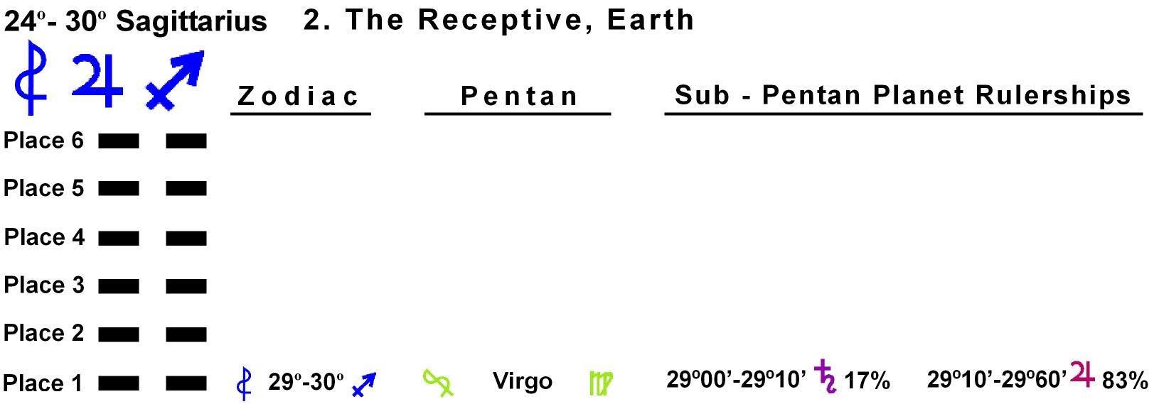 Pent-lines-09SA 29-30 Hx-2 The Receptive