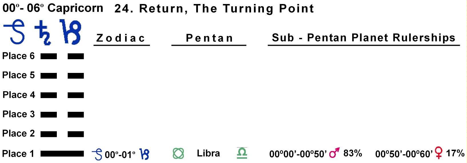 Pentan-lines-10CP 00-01 Hx-24 Return