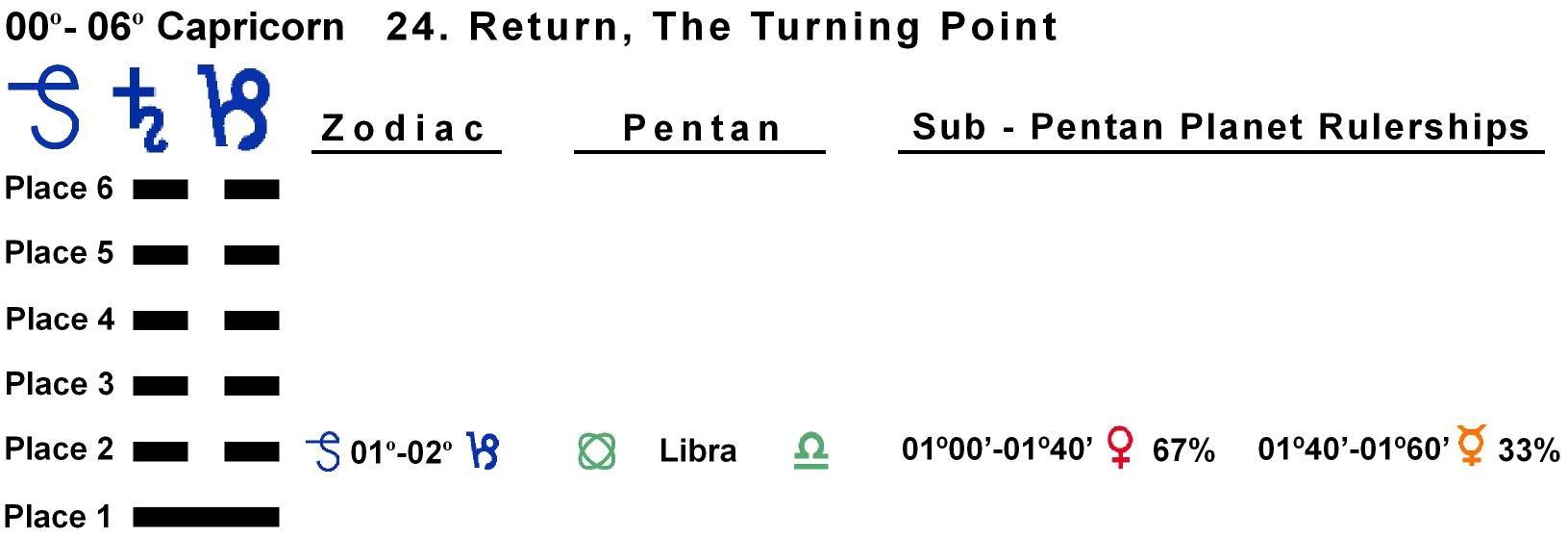 Pent-lines-10CP 01-02 Hx-24 Return
