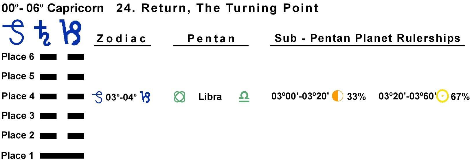 Pent-lines-10CP 03-04 Hx-24 Return