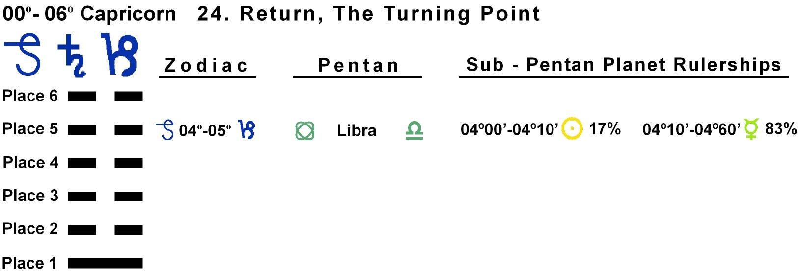 Pent-lines-10CP 04-05 Hx-24 Return