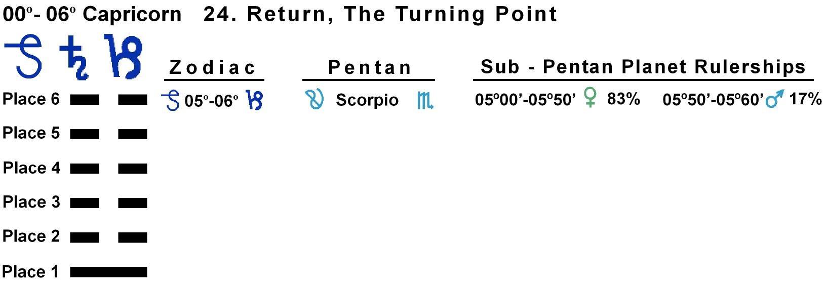 Pent-lines-10CP 05-06 Hx-24 Return
